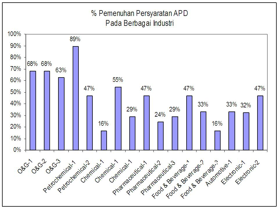 Grafik APD 1